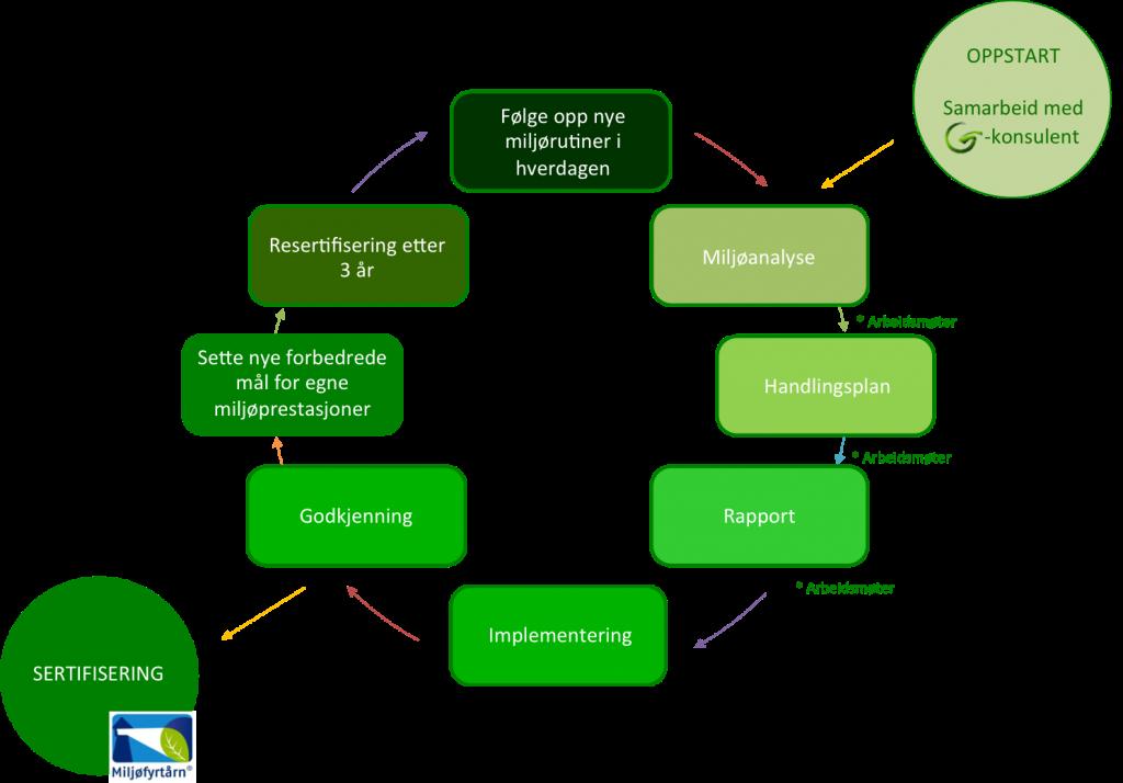 Miljøfyrtårnsprosessen
